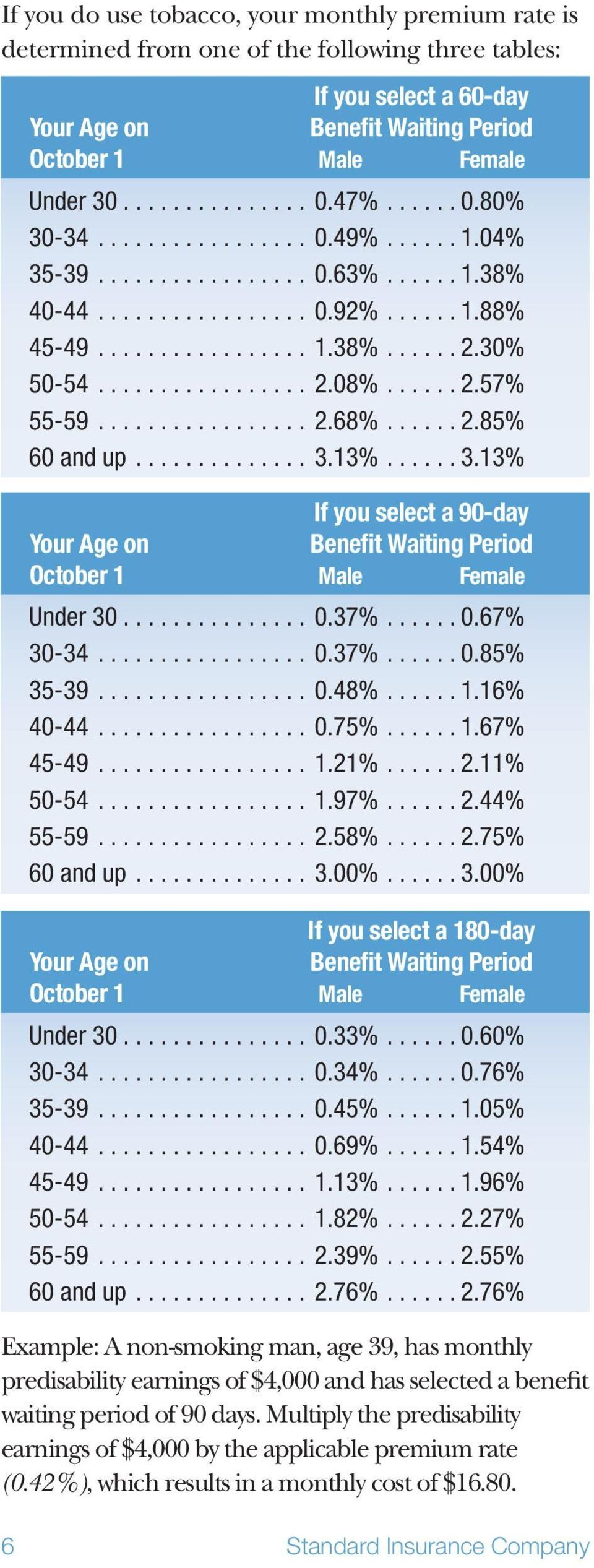 ..... 2.57% 55-59................. 2.68%...... 2.85% 60 and up.............. 3.13%...... 3.13% If you select a 90-day Your Age on Benefit Waiting Period October 1 Male Female Under 30............... 0.