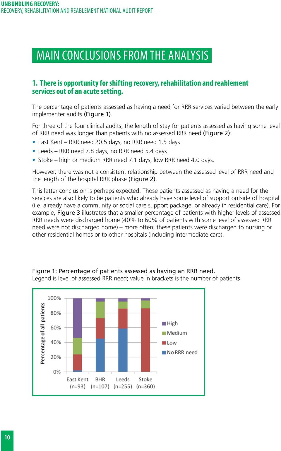 For three of the four clinical audits, the length of stay for patients assessed as having some level of RRR need was longer than patients with no assessed RRR need (Figure 2): East Kent RRR need 20.