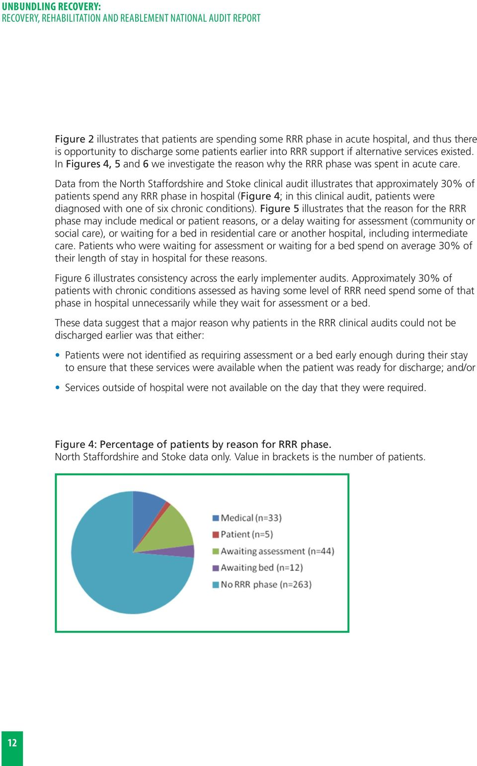 Data from the North Staffordshire and Stoke clinical audit illustrates that approximately 30% of patients spend any RRR phase in hospital (Figure 4; in this clinical audit, patients were diagnosed