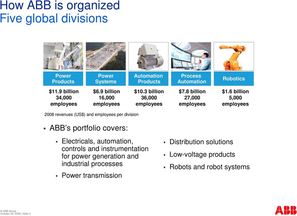 6 billion 5,000 employees 2008 revenues (US$) and employees per division ABB s portfolio covers: Electricals, automation, controls and