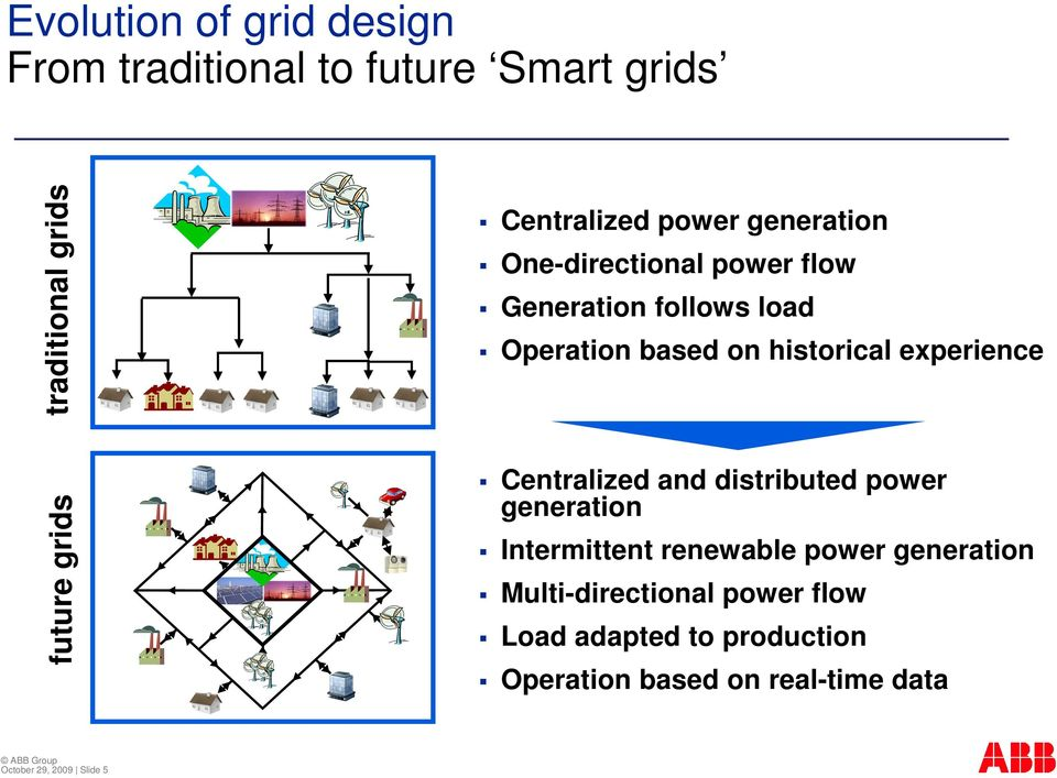 future grids Centralized and distributed power generation Intermittent renewable power generation