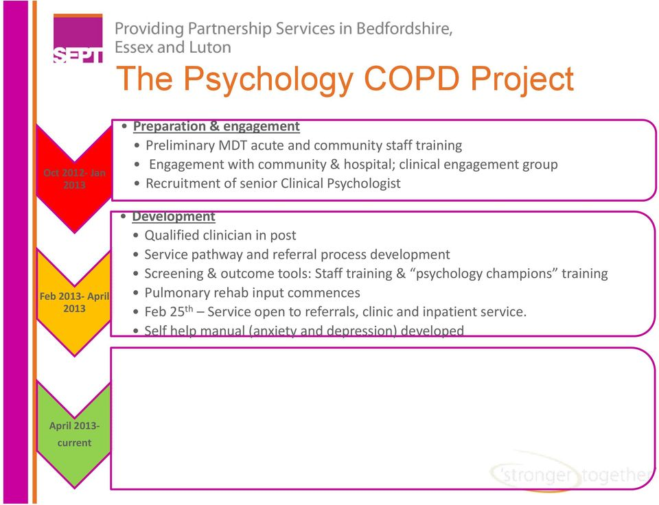 post Servicepathway and referral process development Screening & outcome tools: Staff training & psychology champions training Pulmonary rehab