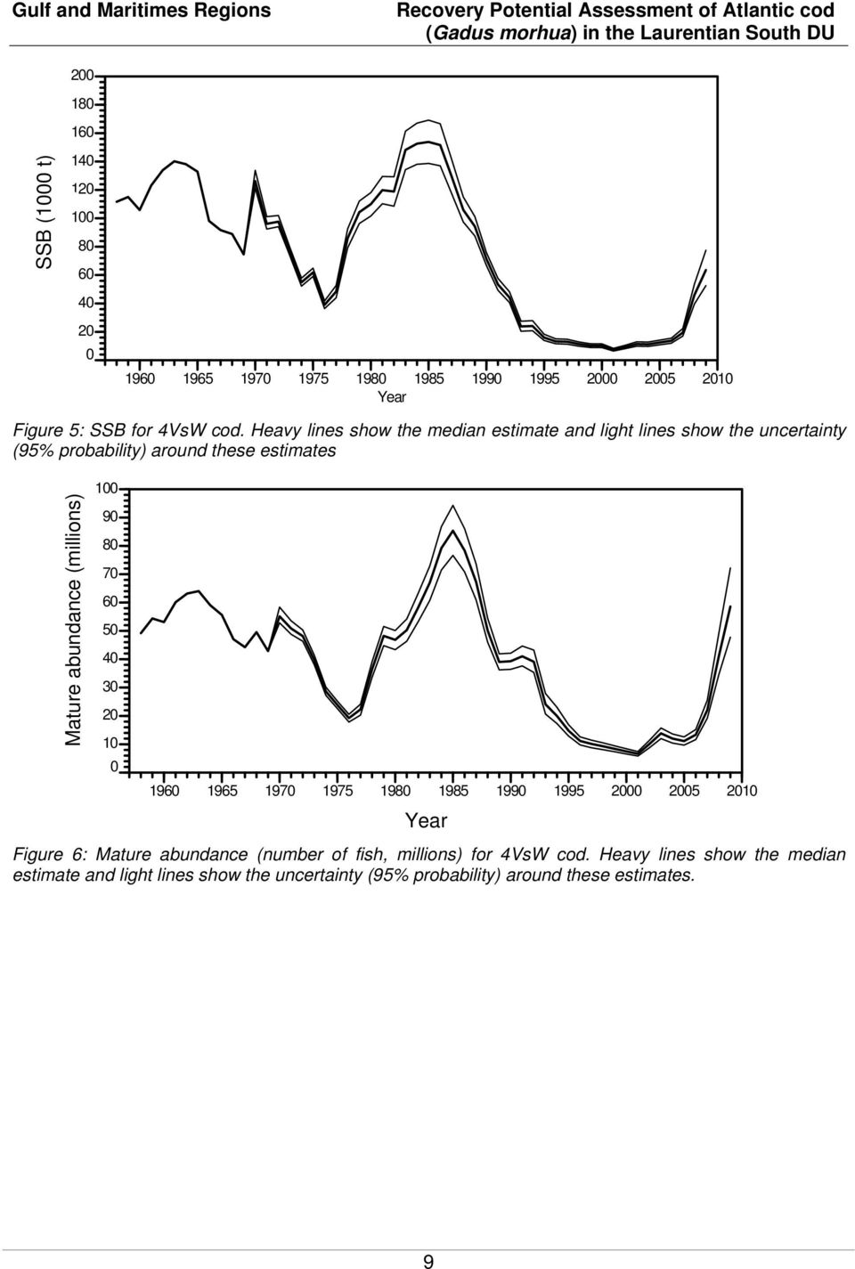 (millions) (kt) 1 9 8 7 6 5 4 3 2 1 4VsW cod 196 1965 197 1975 198 1985 199 1995 2 25 21 year Figure 6: Mature abundance (number of