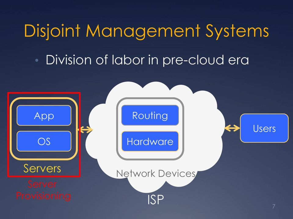 App OS Routing Hardware Users