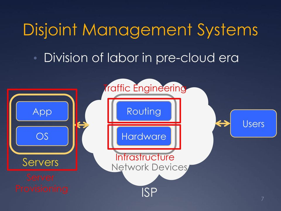 App OS Servers Server Provisioning Routing