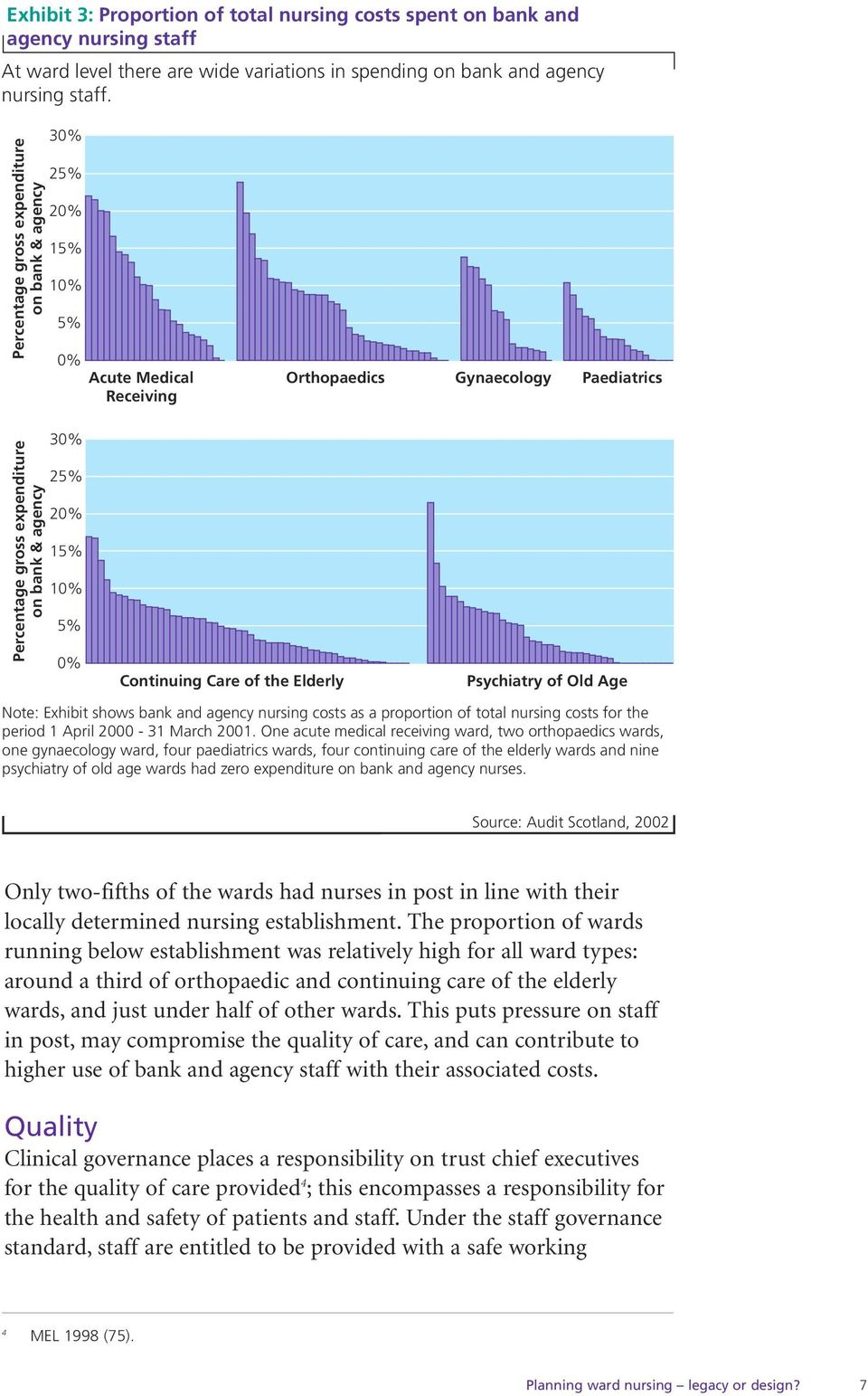 5% 0% Continuing Care of the Elderly Psychiatry of Old Age Note: Exhibit shows bank and agency nursing costs as a proportion of total nursing costs for the period 1 April 2000-31 March 2001.