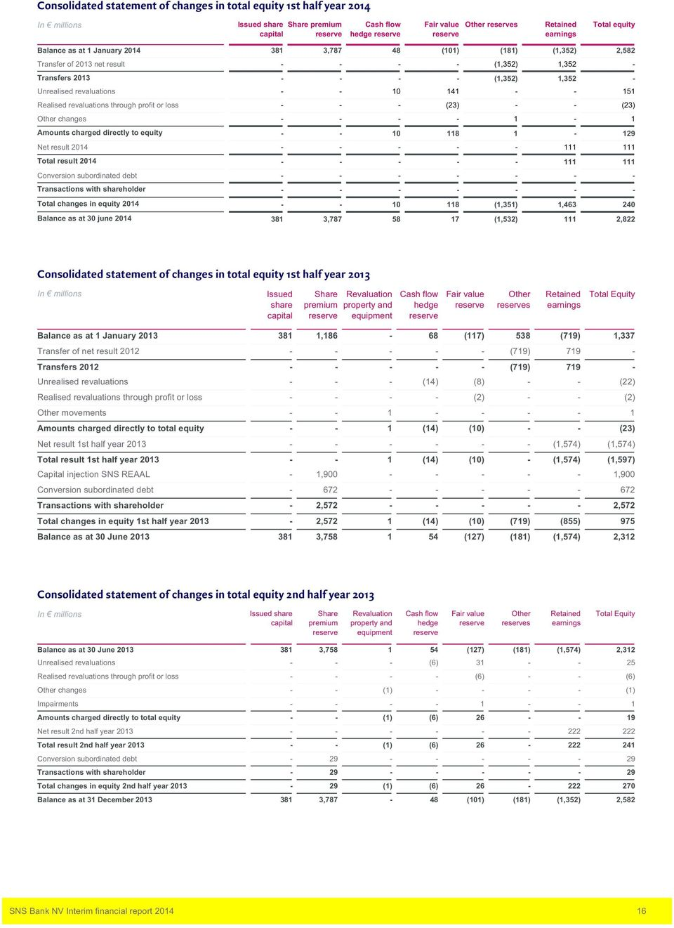 loss (23) (23) Other changes Amounts charged directly to equity 0 8 29 Net result 204 Total result 204 Conversion subordinated debt Transactions with shareholder Total changes in equity 204 0 8