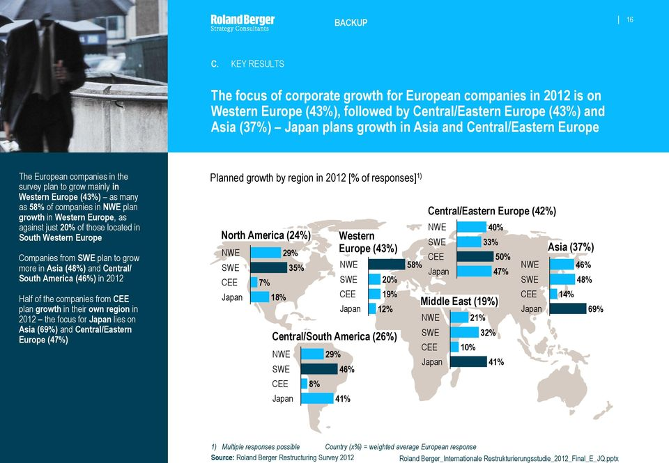 Western Europe Companies from plan to grow more in Asia (48%) and Central/ South America (46%) in 2012 Half of the companies from CEE plan growth in their own region in 2012 the focus for lies on