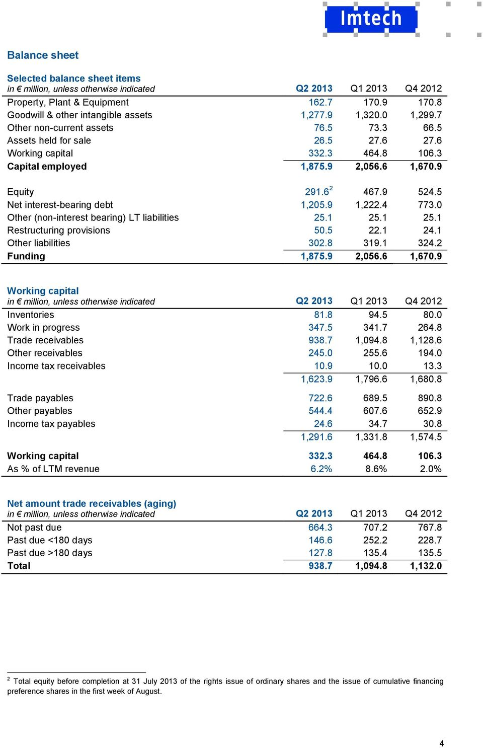 5 Net interest-bearing debt 1,205.9 1,222.4 773.0 Other (non-interest bearing) LT liabilities 25.1 25.1 25.1 Restructuring provisions 50.5 22.1 24.1 Other liabilities 302.8 319.1 324.2 Funding 1,875.