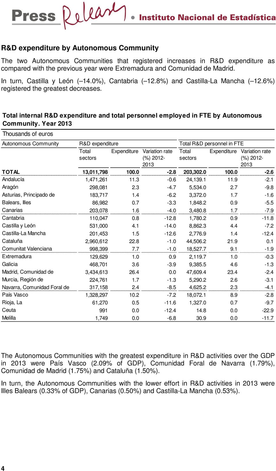 Total internal R&D expenditure and total personnel employed in FTE by Autonomous Community.