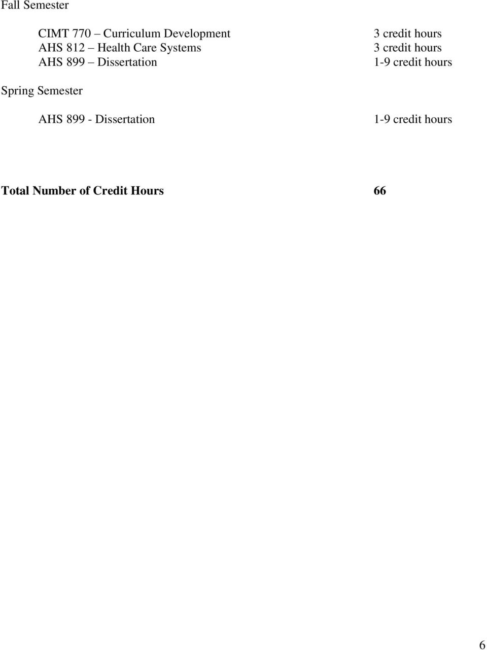 1-9 credit hours AHS 899 - Dissertation
