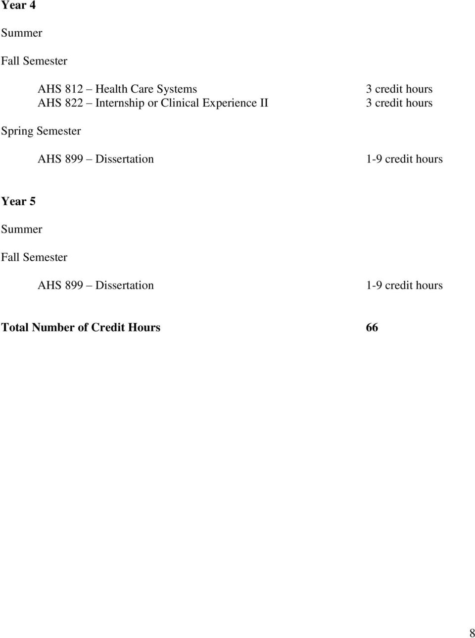 Dissertation 1-9 credit hours Year 5 AHS 899