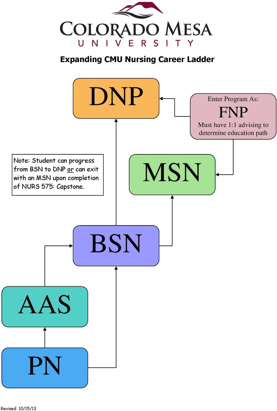 Note: Student can progress from BSN to DNP or can exit
