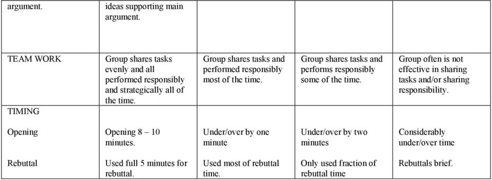 Group shares tasks and performed responsibly most of the time. Group shares tasks and performs responsibly some of the time.