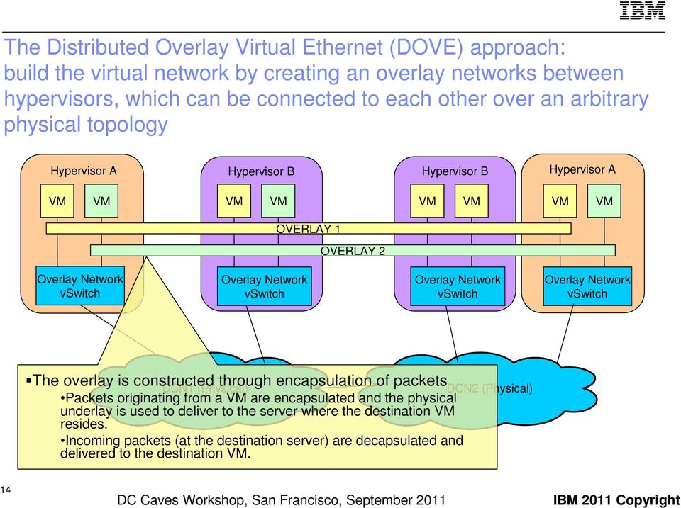overlay is constructed through encapsulation of packets DCN1 (Physical) Packets originating from a are encapsulated and the physical underlay is used to