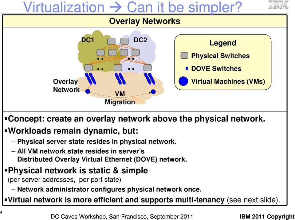 Workloads remain dynamic, but: Physical server state resides in physical network.