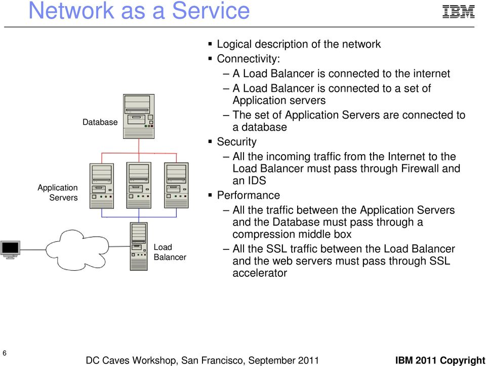 incoming traffic from the Internet to the Load Balancer must pass through Firewall and an IDS Performance All the traffic between the Application s