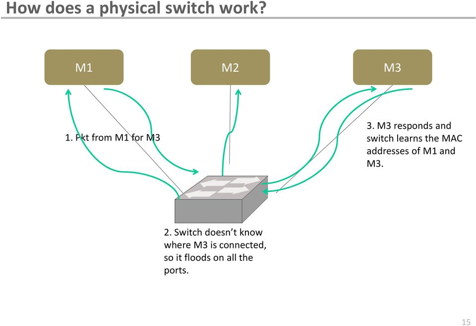 M3 responds and switch learns the MAC addresses of