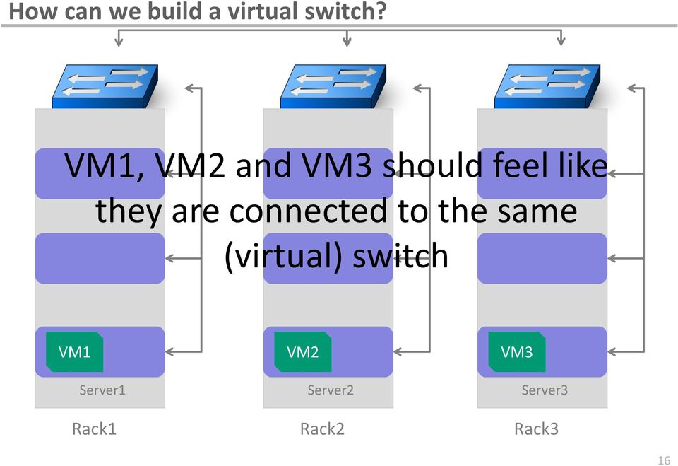 connected to the same (virtual) switch VM1