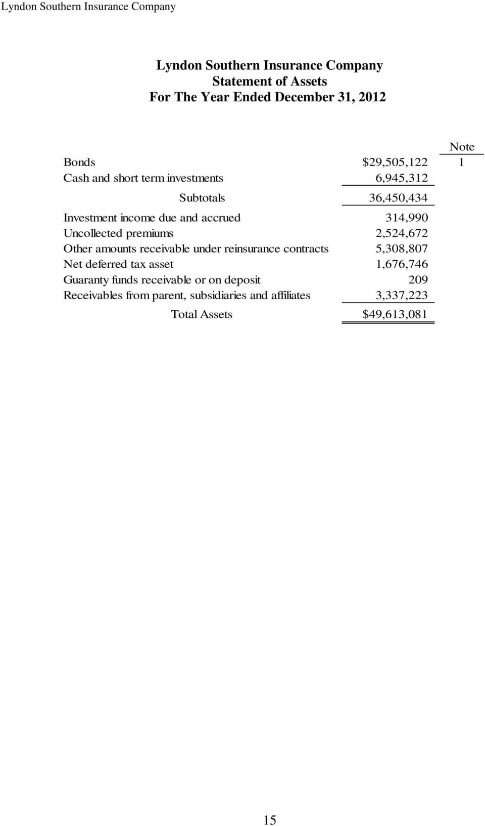 2,524,672 Other amounts receivable under reinsurance contracts 5,308,807 Net deferred tax asset 1,676,746 Guaranty funds