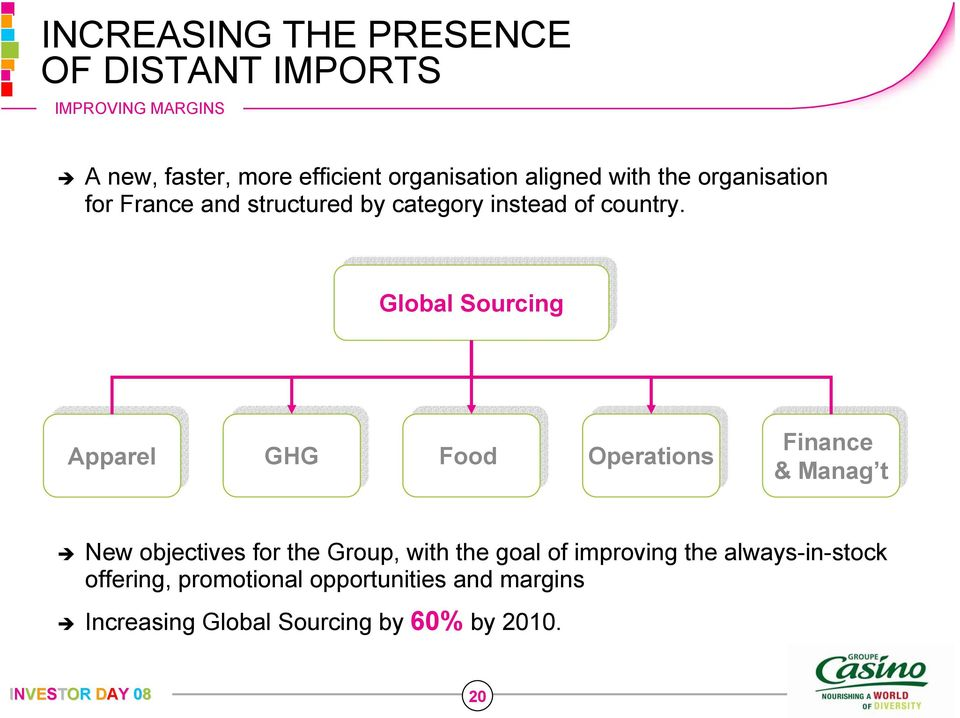 Global Sourcing Global Sourcing Apparel GHG GHG Food Food Operations Finance & Manag t New objectives for the
