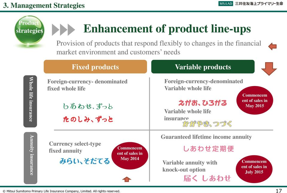 select-type fixed annuity Commencem ent of sales in May 2014 Variable products Foreign-currency-denominated Variable whole life Variable whole life