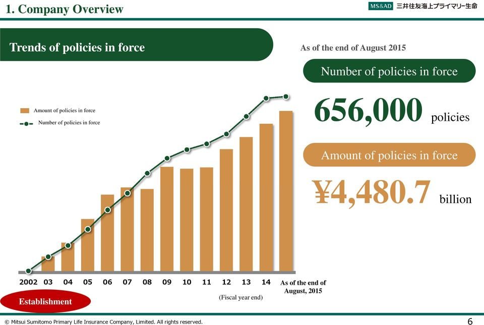 in force 656,000 policies Amount of policies in force 4,480.