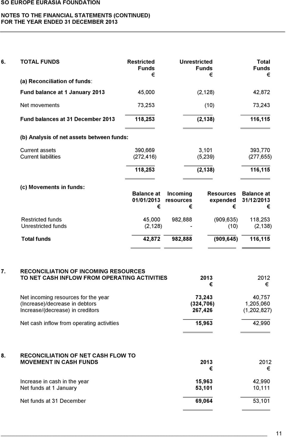 December 2013 118,253 (2,138) 116,115 (b) Analysis of net assets between funds: Current assets 390,669 3,101 393,770 Current liabilities (272,416) (5,239) (277,655) 118,253 (2,138) 116,115 (c)