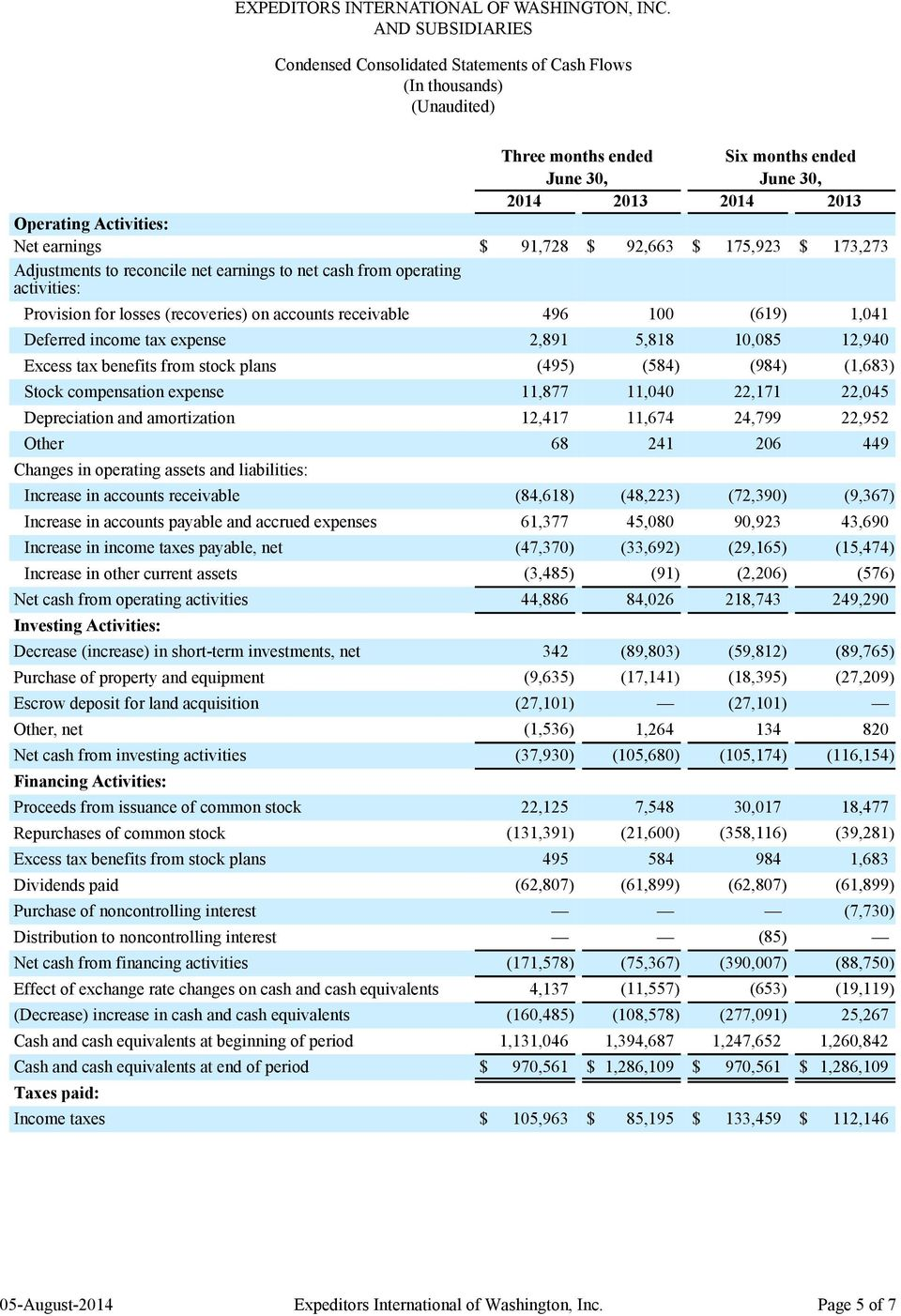 $ 173,273 Adjustments to reconcile net earnings to net cash from operating activities: Provision for losses (recoveries) on accounts receivable 496 100 (619) 1,041 Deferred income tax expense 2,891