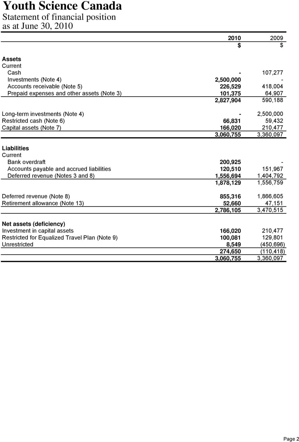 overdraft 200,925 - Accounts payable and accrued liabilities 120,510 151,967 Deferred revenue (Notes 3 and 8) 1,556,694 1,404,792 1,878,129 1,556,759 Deferred revenue (Note 8) 855,316 1,866,605