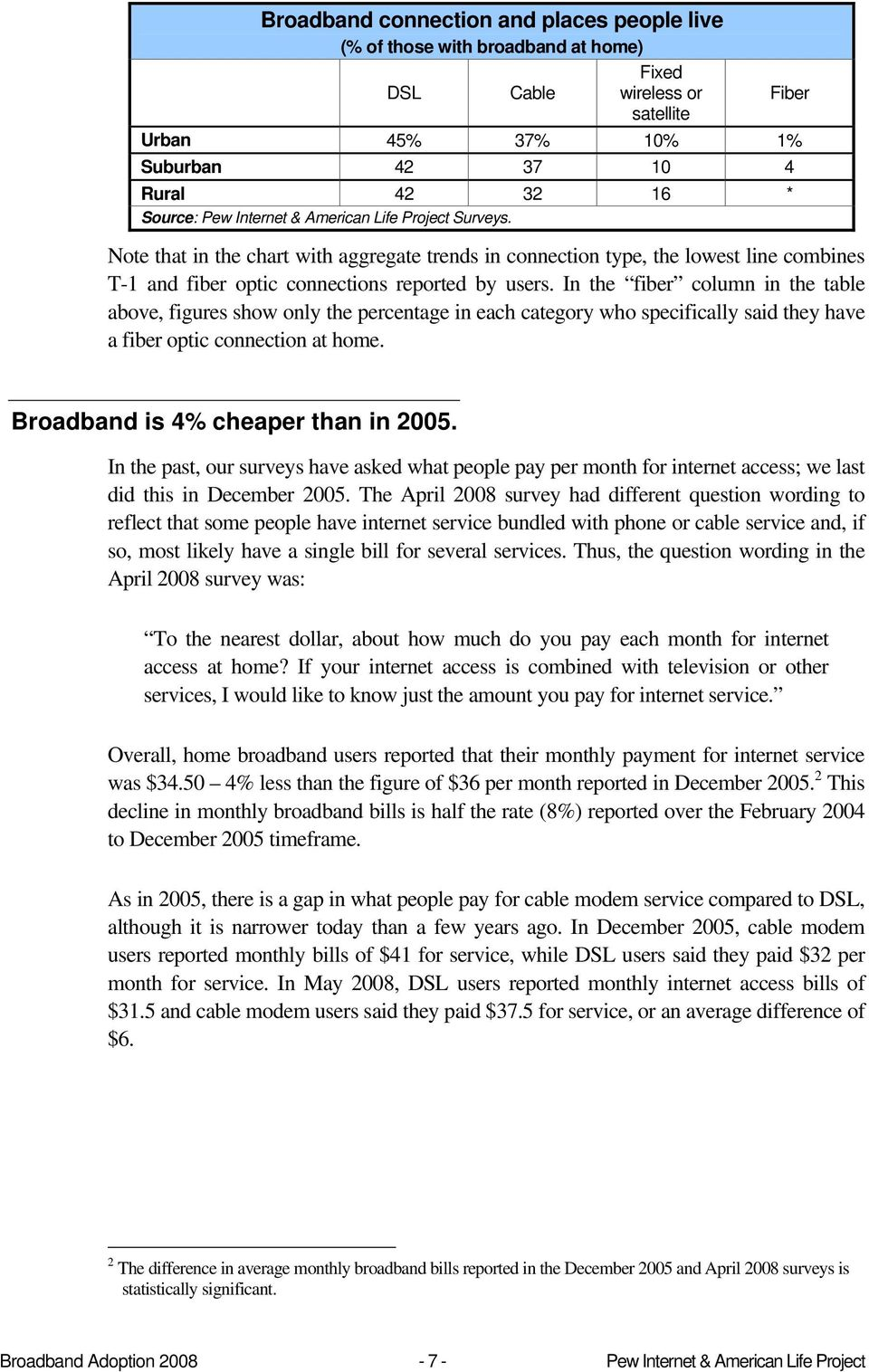 In the fiber column in the table above, figures show only the percentage in each category who specifically said they have a fiber optic connection at home. Broadband is 4% cheaper than in 2005.