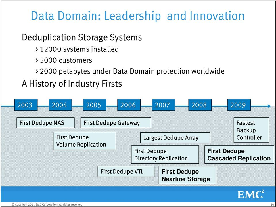 2009 First Dedupe NAS First Dedupe Gateway First Dedupe Largest Dedupe Array Volume Replication First Dedupe