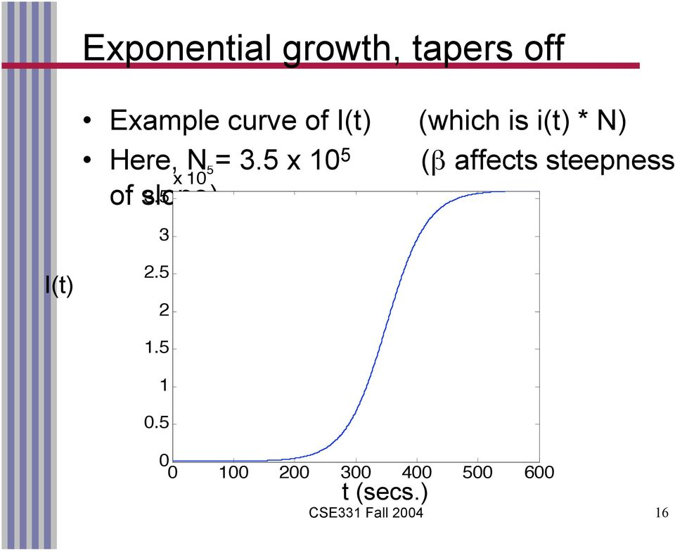 5 x 10 5 (β affects steepness x 10 5 of slope) 3.