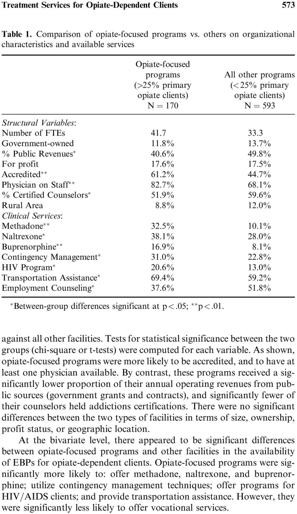 Variables: Number of FTEs 41.7 33.3 Government-owned 11.8% 13.7% % Public Revenues 40.6% 49.8% For profit 17.6% 17.5% Accredited 61.2% 44.7% Physician on Staff 82.7% 68.1% % Certified Counselors 51.