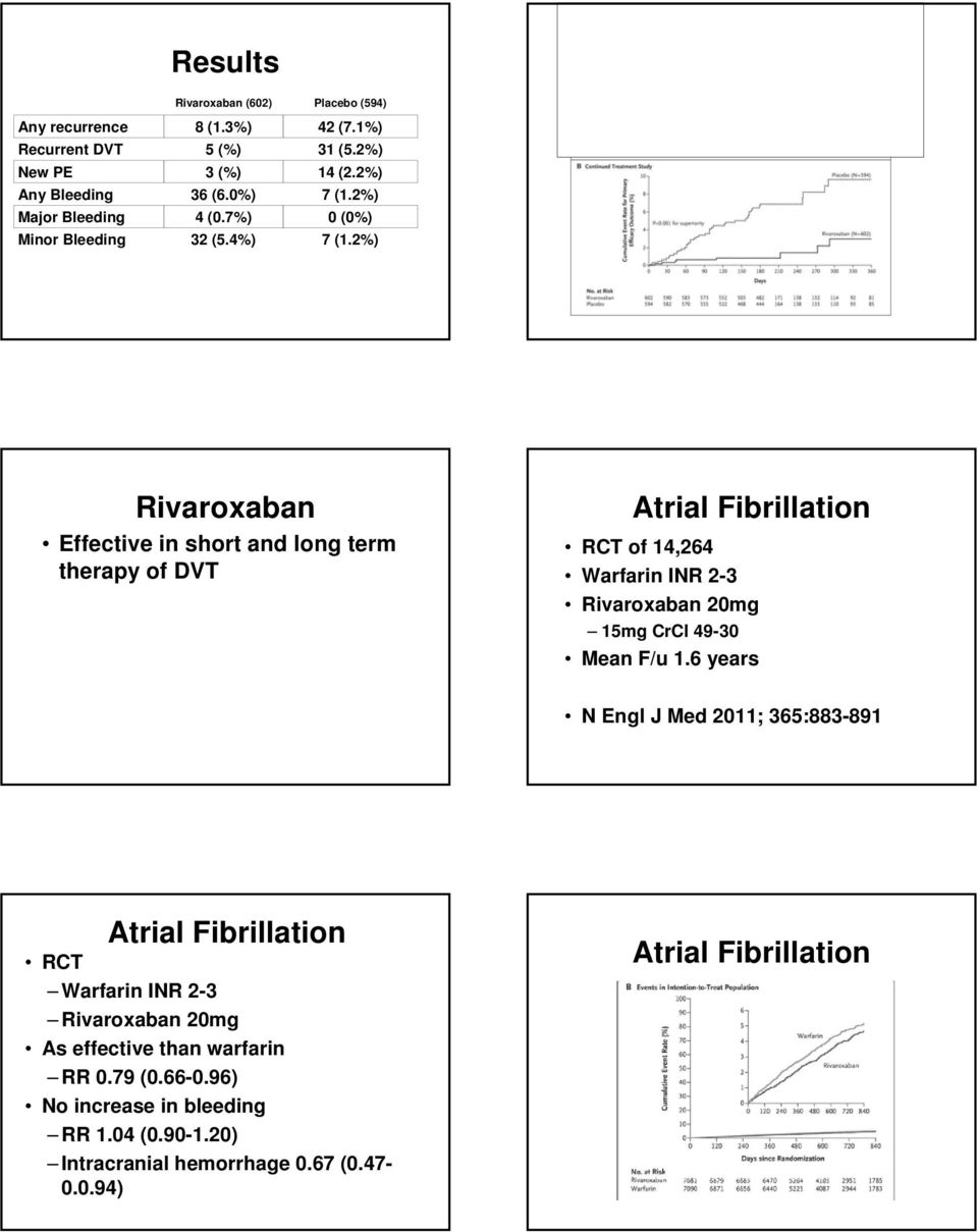 2%) Rivaroxaban Effective in short and long term therapy of DVT Atrial Fibrillation RCT of 14,264 Warfarin INR 2-3 Rivaroxaban 20mg 15mg CrCl 49-30 Mean