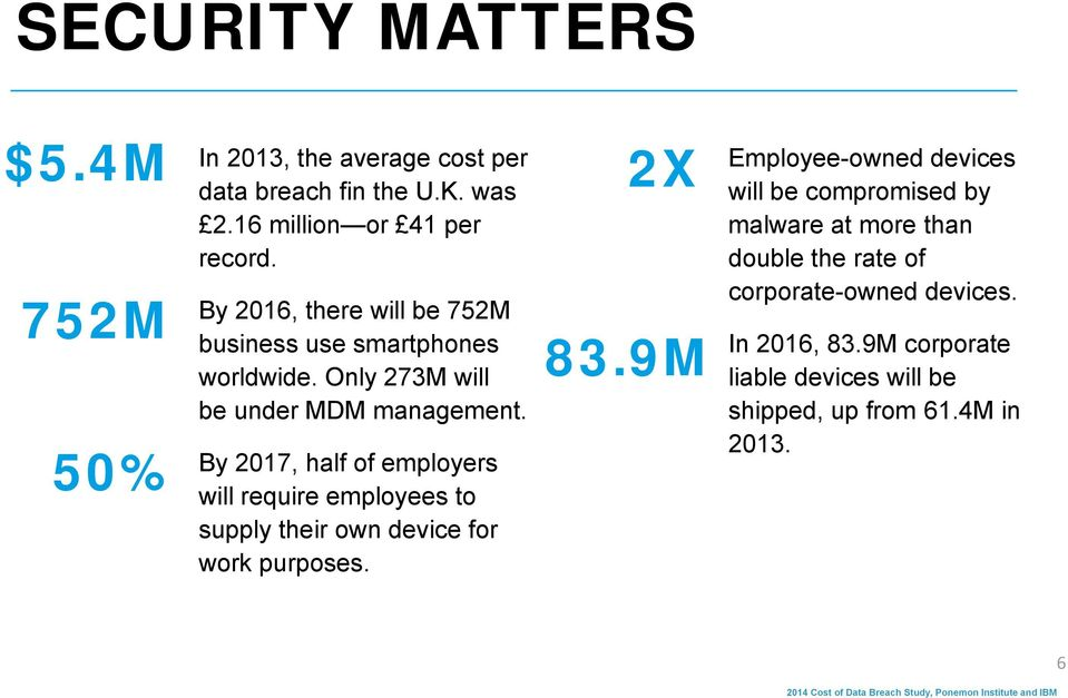 By 2017, half of employers will require employees to supply their own device for work purposes. 2X 83.