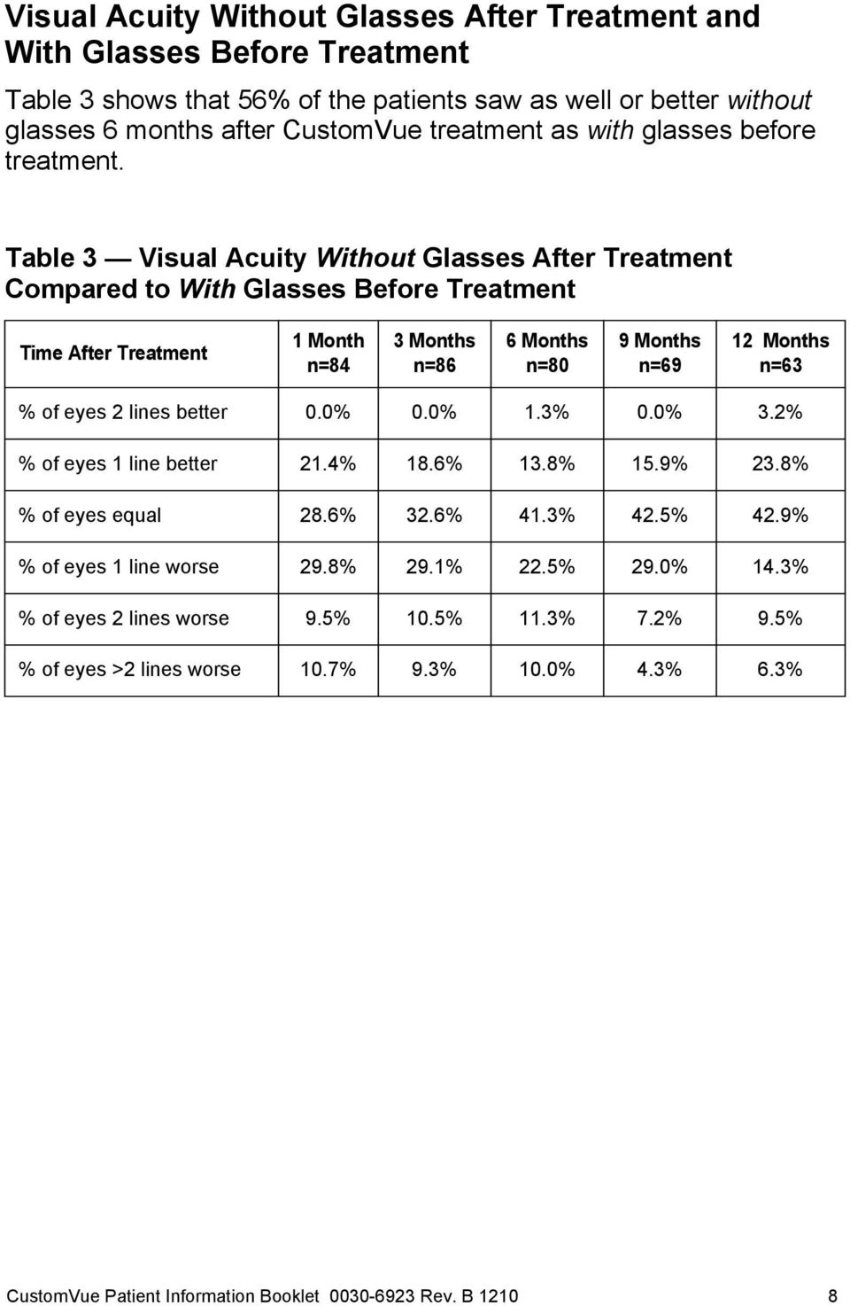 Table 3 Visual Acuity Without Glasses After Treatment Compared to With Glasses Before Treatment Time After Treatment 1 Month n=84 3 Months n=86 6 Months n=80 9 Months n=69 12 Months n=63 % of