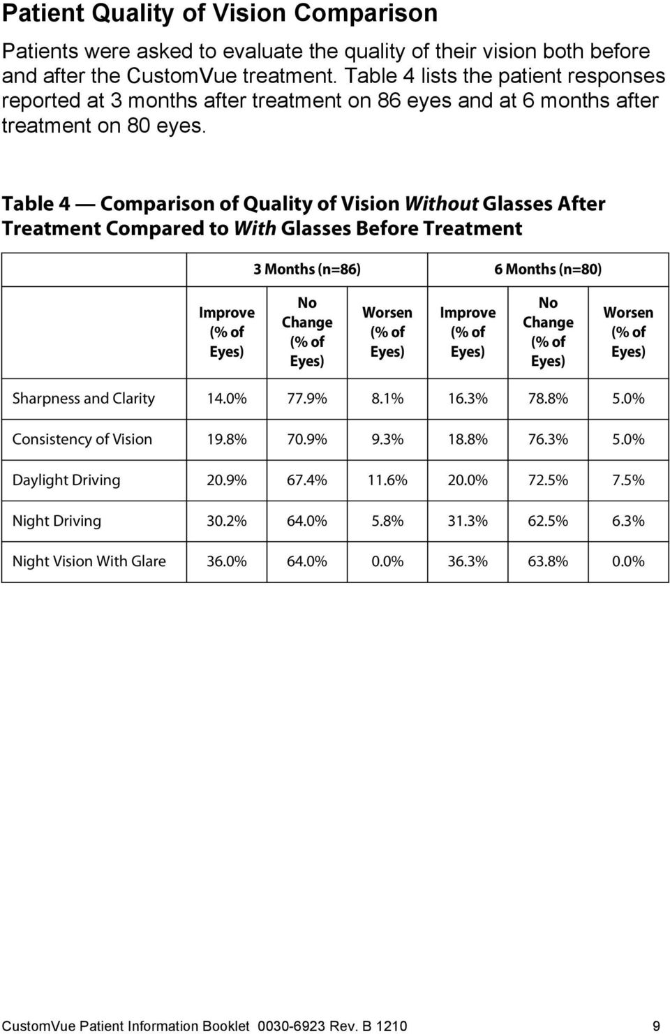 Table 4 Comparison of Quality of Vision Without Glasses After Treatment Compared to With Glasses Before Treatment 3 Months (n=86) 6 Months (n=80) Improve (% of Eyes) No Change (% of Eyes) Worsen (%