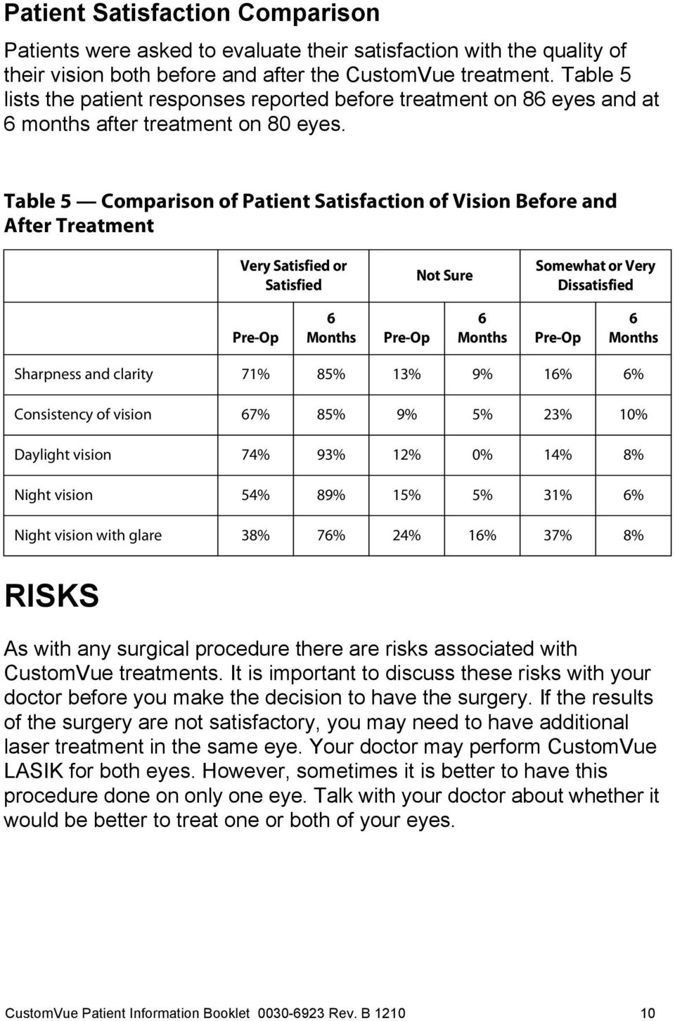 Table 5 Comparison of Patient Satisfaction of Vision Before and After Treatment Very Satisfied or Satisfied Not Sure Somewhat or Very Dissatisfied Pre-Op 6 Months Pre-Op 6 Months Pre-Op 6 Months