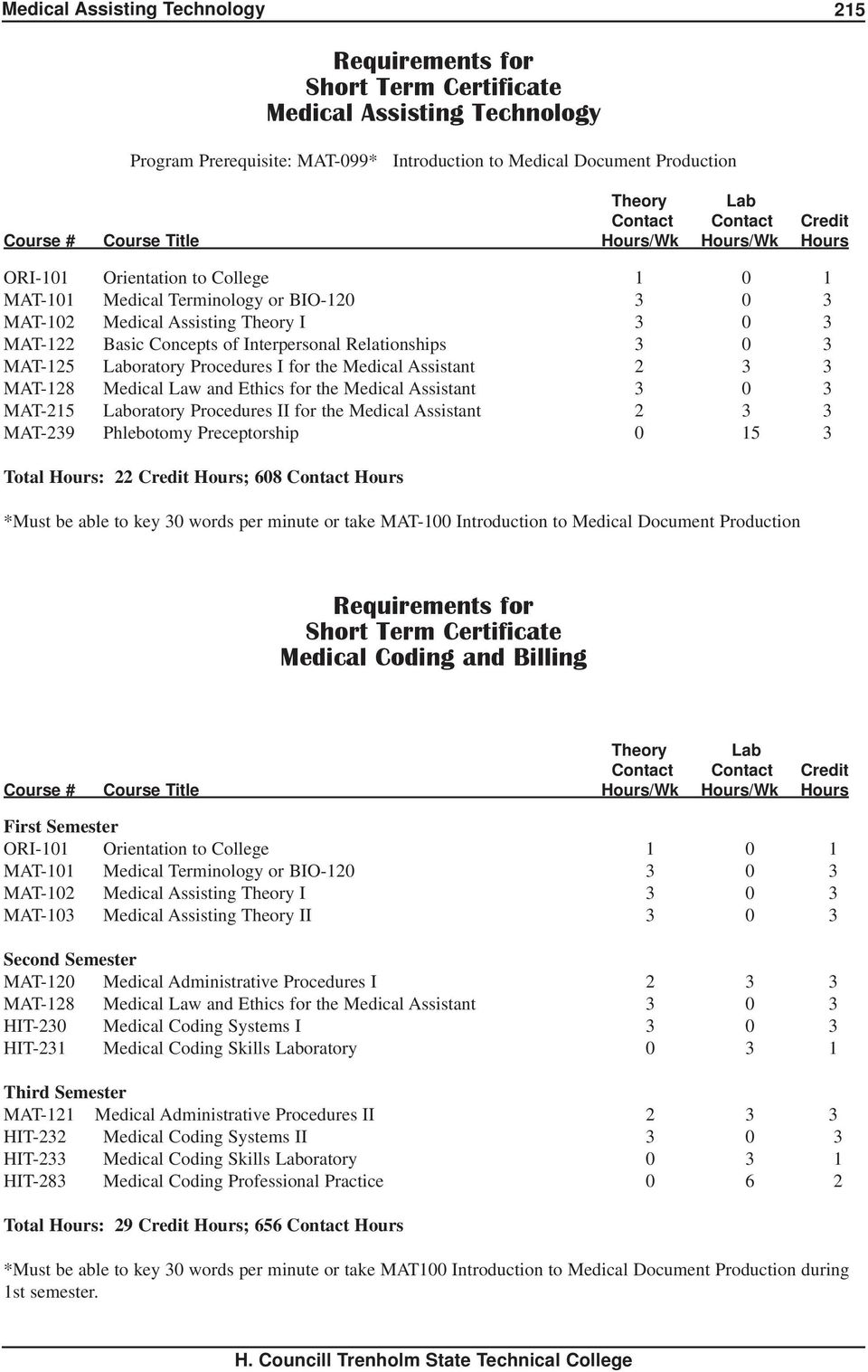 Medical Assistant 2 3 3 MAT-128 Medical Law and Ethics for the Medical Assistant 3 0 3 MAT-215 Laboratory Procedures II for the Medical Assistant 2 3 3 MAT-239 Phlebotomy Preceptorship 0 15 3 Total