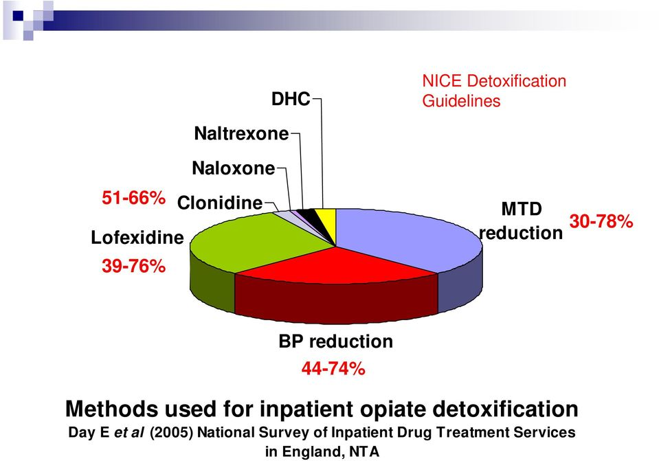44-74% Methods used for inpatient opiate detoxification Day E et
