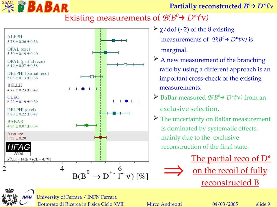 BaBar measured B(B D*ℓν) from an exclusive selection.