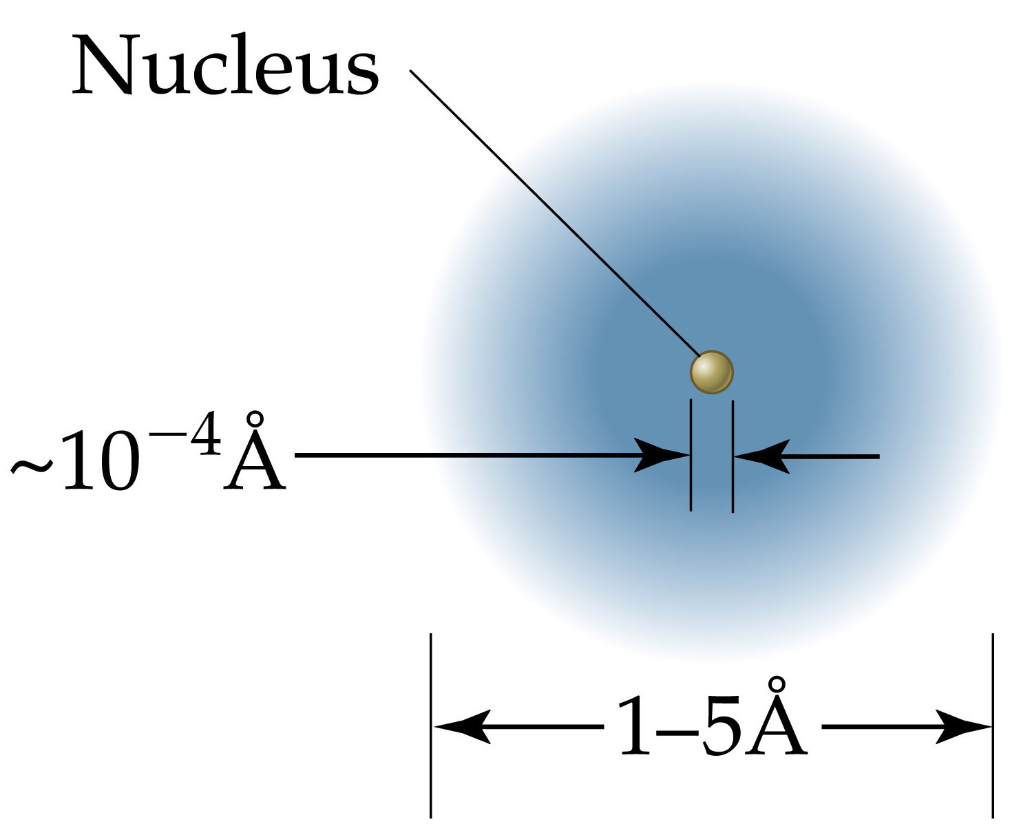 Atomic Number (Z): Number of protons Mass Number (A):