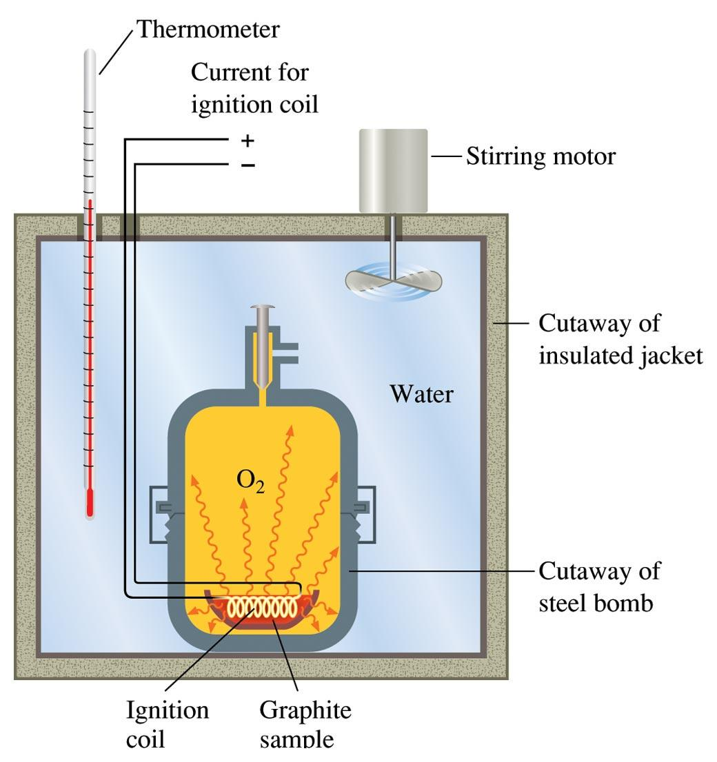 Measuring Heats of Reaction Bomb Calorimeter