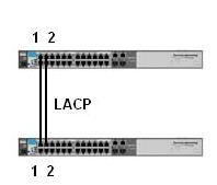 Document Title: CONFIGURATION GUIDE, HP NETWORK SWITCH