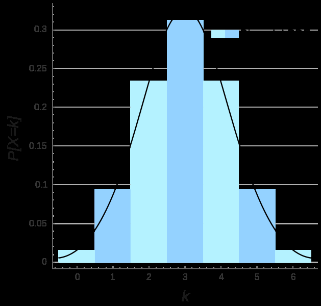 Binomial normal distribution As N gets larger, the