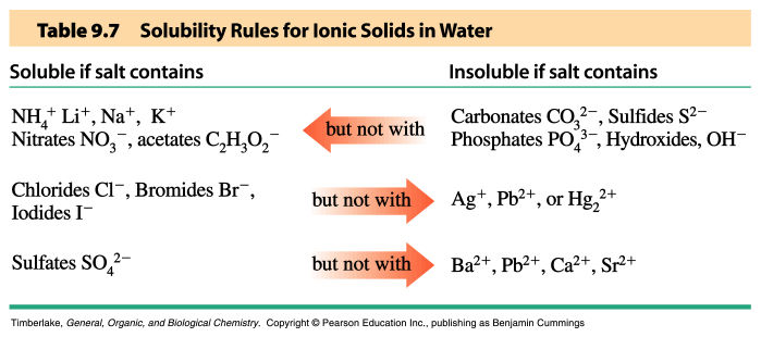 Strong Electrolytes Most Water Soluble Salts NaCl Ca(NO H O 100% (s) Na H O 100% ) ( s) Cl Ca - NO 10 Solubility Solubility is the maximum amount of solute that can dissolve in a given amount of