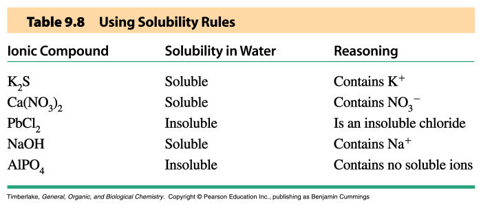 Solubility 1 Aqueous Solutions: An Introduction 5. Solubility Guidelines for Compounds in Aqueous Solutions 1) All common compounds of the Group 1 metal ions and the ammonium ion are soluble.
