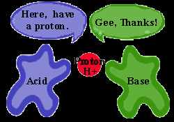 Warm Up List the three models for acid/base chemistry and the definitions of acids and bases for each.