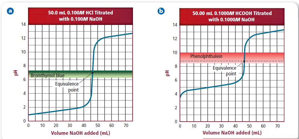 Titration Curves!